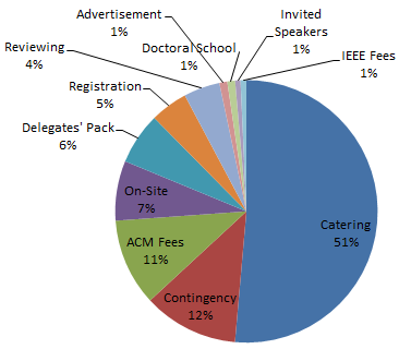 Figure 2: Average Expenses per Participant.